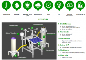 Plataforma de Coleta de Dados Ambientais